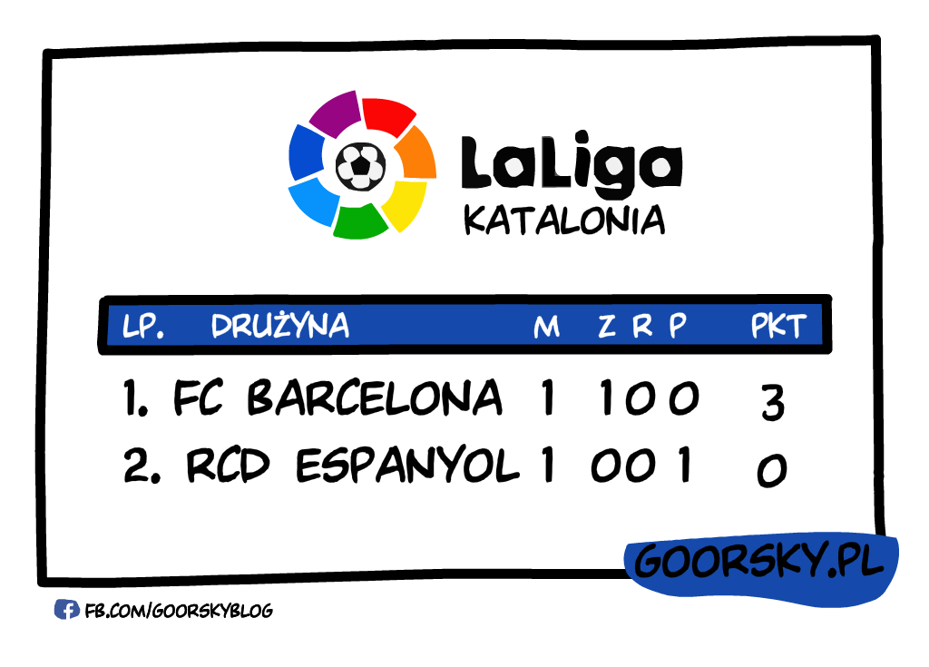 Liga Hiszpańska