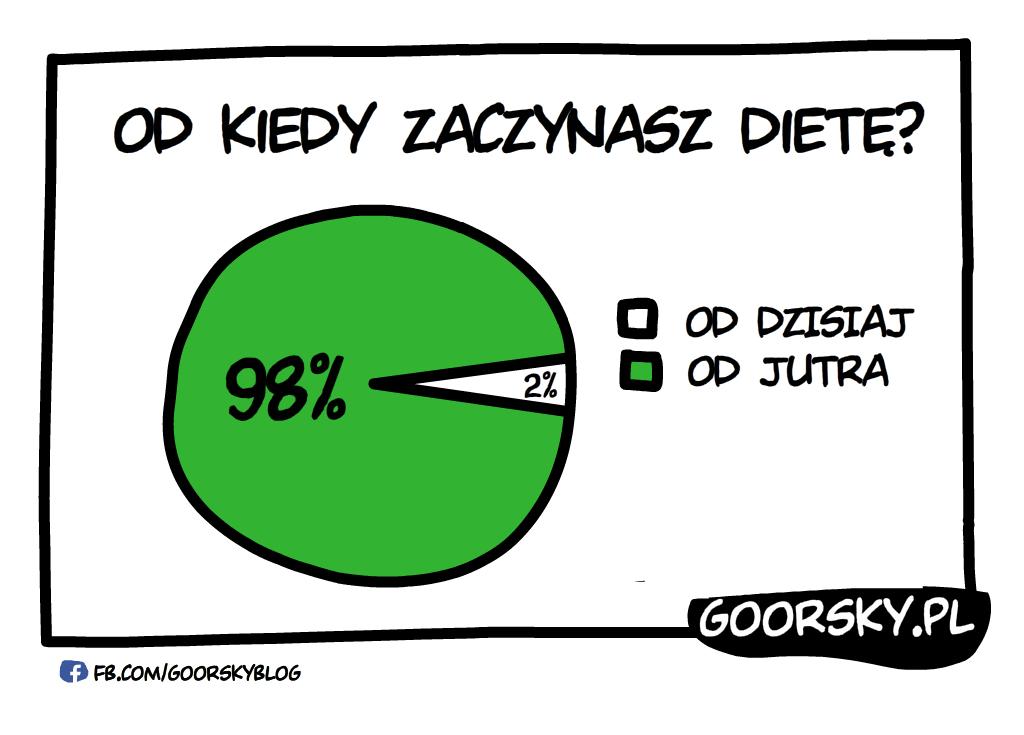 Ankieta Dieta