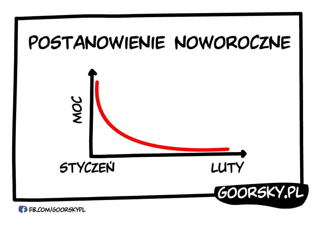 Wykres postanowienia